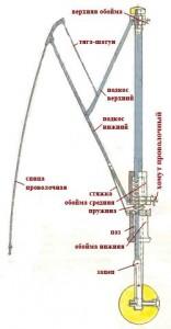 remont-zonta-sxema