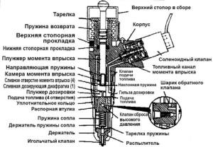 Forsunki-dizelnogo-dvigatelya