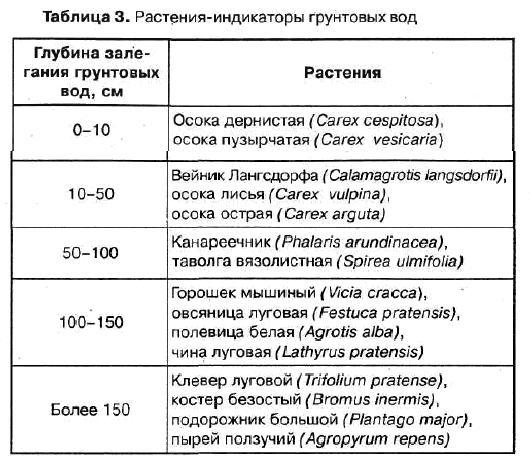 Meghensky_-_Rasteniya-indikatory_table_03