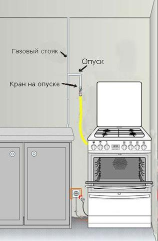 shema_podkluceniya_gaz_plita