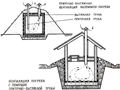 shema-ventilyatsii-pogreba