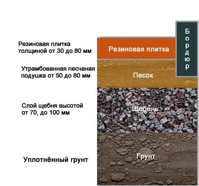 tak-vyglyadit-osnovanie-pod-ukladku-plitki-v-razreze