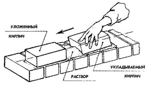Шашлычница из кирпича своими руками