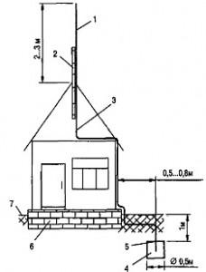 как сделать молниеотвод в частном доме