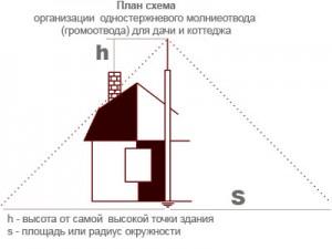 molniezashhita-doma