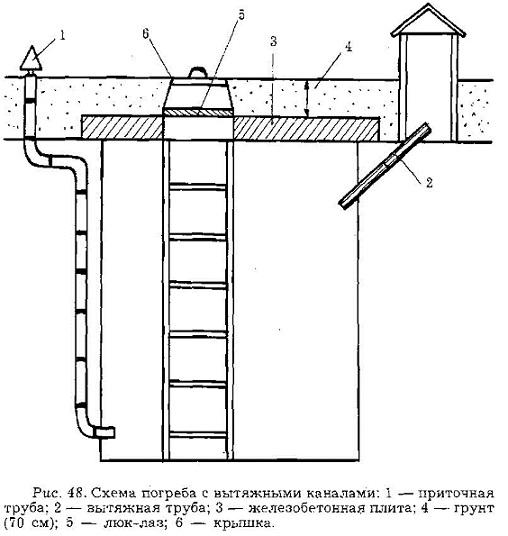 Shema-ventilyaii-podvala