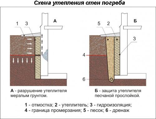 shema-utepleniy-sten-pogreba