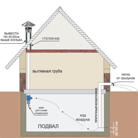 ustroistvo-ventilyasii-v-podvale-chastnogo-doma