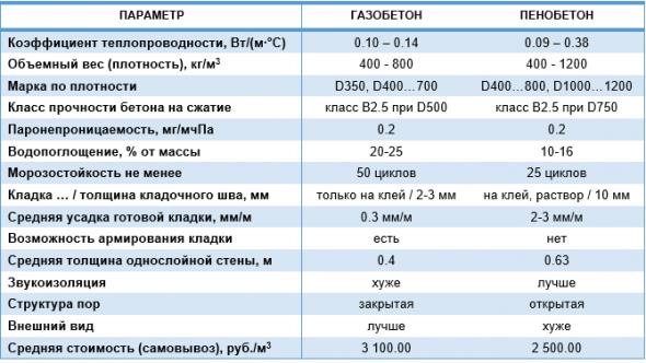 tablica-harakteristik-gazobetona-i-penobetona-590x332